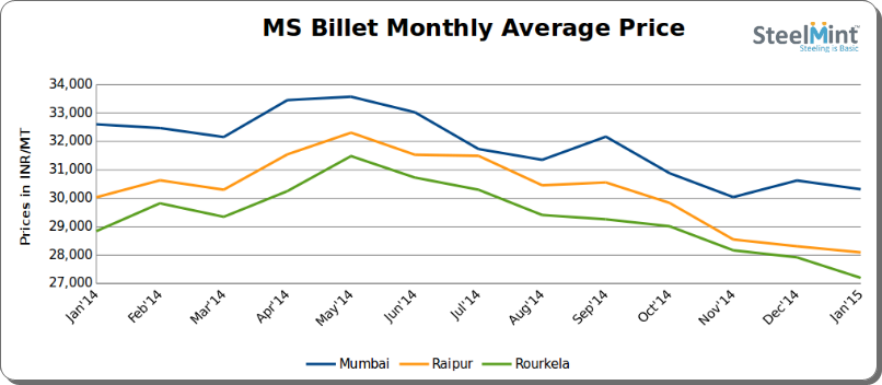 MS Billet Prices touch 1-year low level