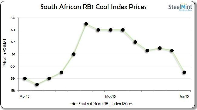 South African RB1