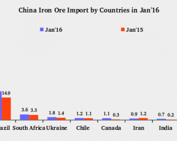China iron opre imports by countries in Jan'16