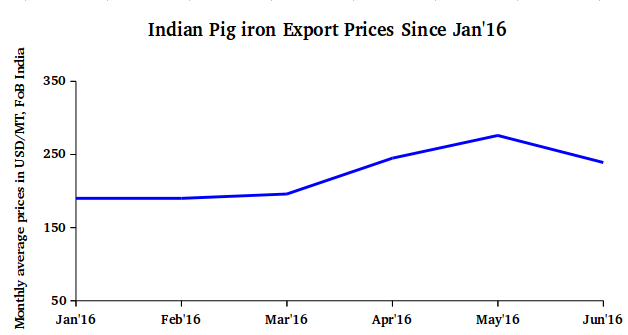 Indian Pig iron export prices