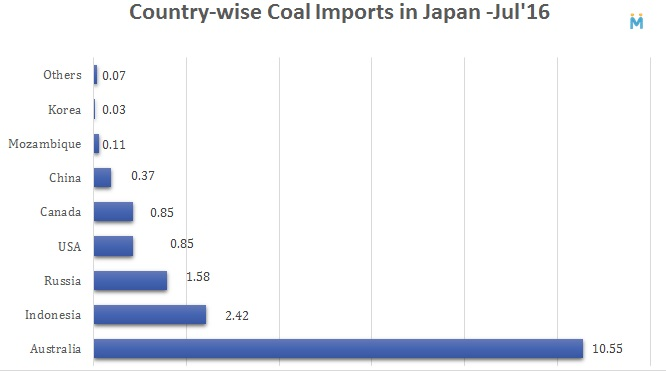 Country-wise Coal Imports in Japan, Jul'16
