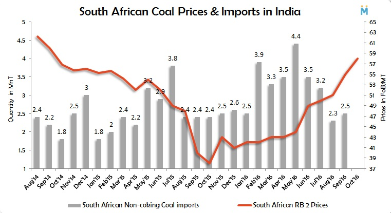 south-african-coal