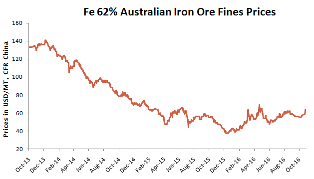 global-iron-ore-prices-as-on-28-oct16