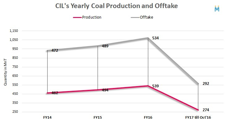 cil-yearly-coal-production-and-offtake