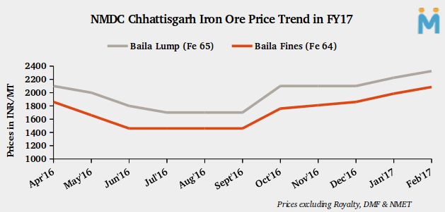 Indian Govt to Float a Policy In a Month For Cheaper Iron Ore Availability