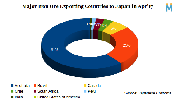 Country-wise Japan iron ore