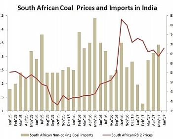 South African Coal Prices