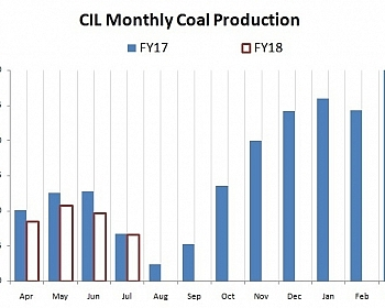 CIL Monthly Coal Production