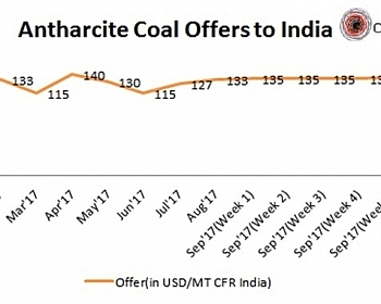 Anthracite Coal Offers to India