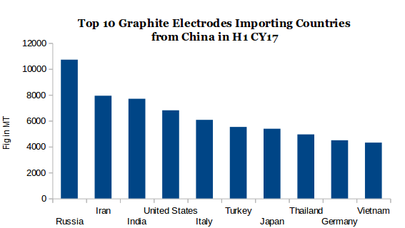 Supply Tightness and Soaring Graphite Electrode Prices Continues