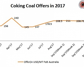 Coking Coal Offers to India