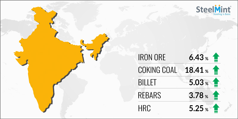 Overview on Indian Iron and Steel Industry, August 2017