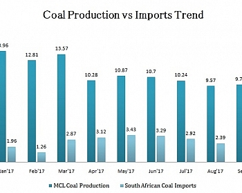 MCL Production Vs Imports Trend