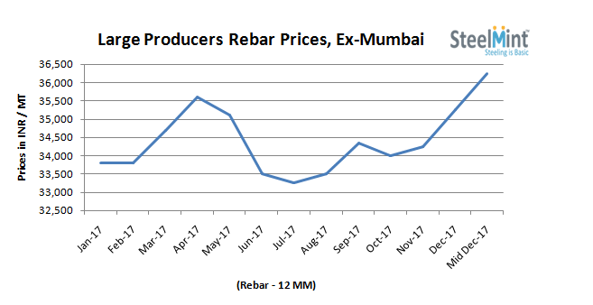 Major Indian Steel Producers Further Increase Rebar Prices
