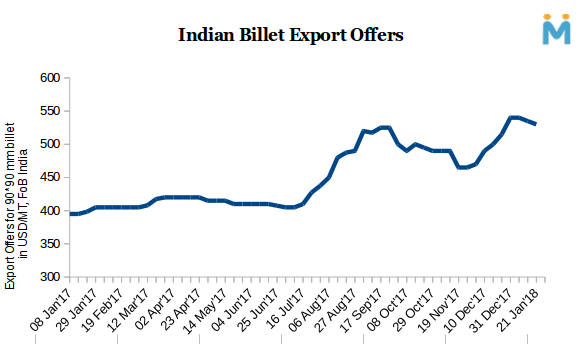 India's SAIL to Conclude Billet Export Tender at a Higher Price - Sources