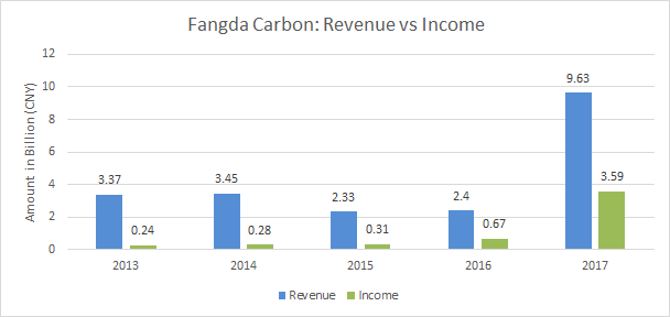 Graphite Electrode: Fangda Carbon Net Profit Up by 50-times in 2017
