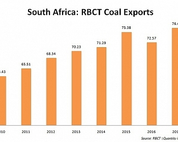 RBCT Coal Exports