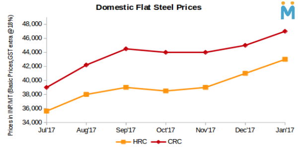Indian Steel Mills Likely to Hike Flat Steel Prices in February Amid Supply Constraints