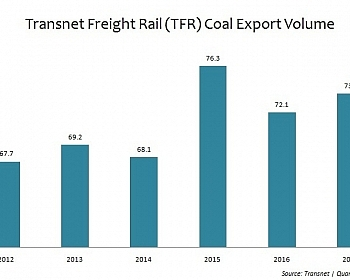 South Africa-TFR Coal Exports