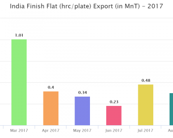 Indian plate export