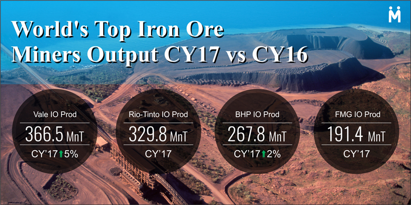 World's Top Iron Ore Miners Output : CY'17 vs CY'16