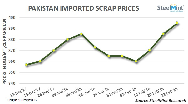 Pakistan: Imported Scrap Prices Soar in Recent Trades