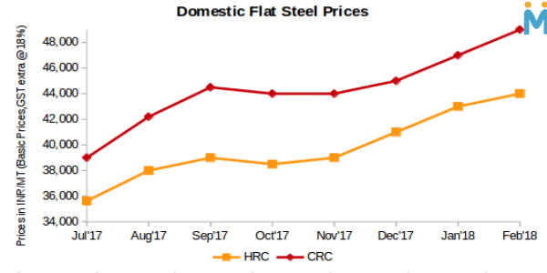 India: Flat Steel Prices Increase in Traders Market