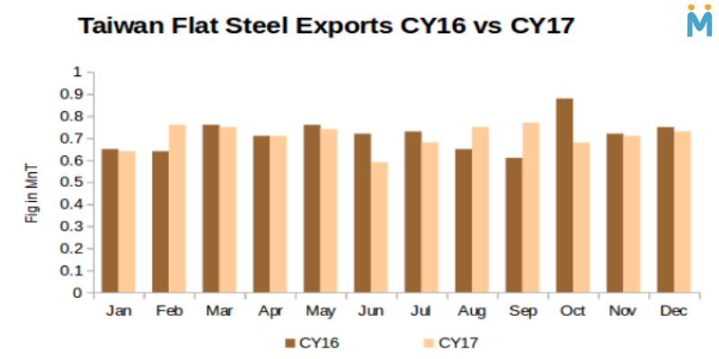 Taiwan Flat Steel Exports Stable in CY17