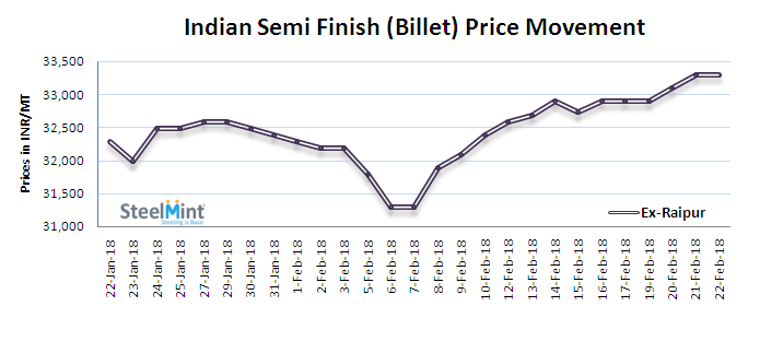 Daily Update: Indian Semis Offers Rise