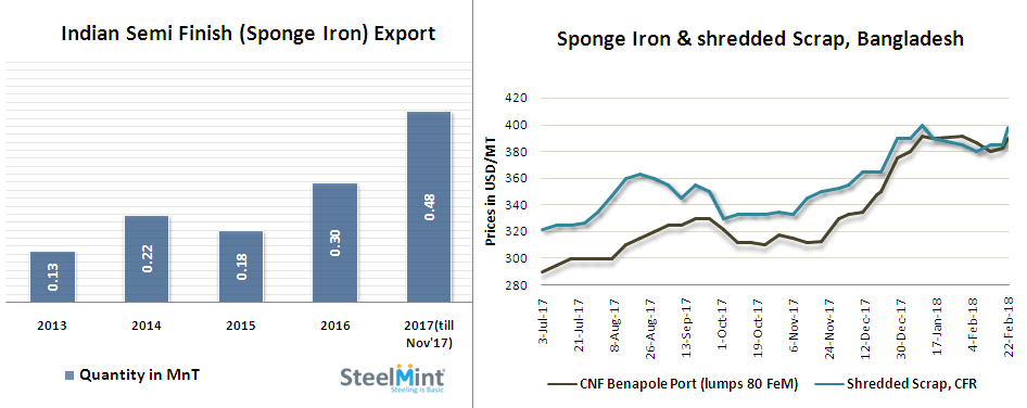 Indian Sponge Iron Export Offers Increase Further in Recent Trades