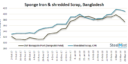 India: Sponge Iron Export Offers Drop over Sluggish Demand