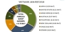 Vietnam: Ferrous Scrap Imports Drop by Half in Feb'18
