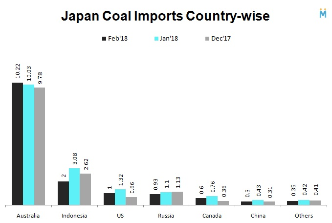 Japan Coal Imports Country-wise