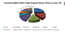China: Met Coke Exports Shrink 24.25% in Jan'18 M-o-M