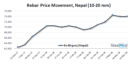 Nepal: Steel Prices Remain Stable on Active Demand