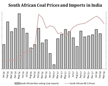 South African Coal Price