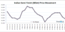 Daily Update: Indian Semis offers Decline