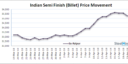 Daily Update: Indian Sponge & Billet Market