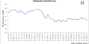 China: Spot Iron Ore Prices Drop Amid Declining Futures