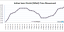 Daily Update: Indian Semis Market Shows Mix Trend
