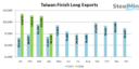 Taiwan: Finish Long Steel Exports diminished by 40% in Apr'18