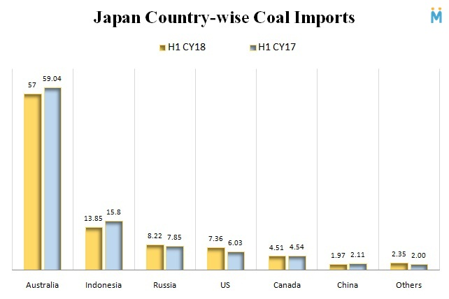 Japan Country-wise Coal Imports