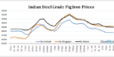 Indian Pig iron Prices Firm on Steady Demand, Market Awaits NINL Prices