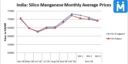 India: Thin buying drive down Silico Manganese Prices