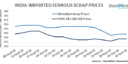 India: Imported Scrap Prices Remain Flat in Recent Trades Concluded