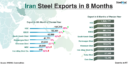 Iran: Steel Export by Major Steel Mills Decrease by 8%