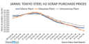 Japan: Tokyo Steel Cuts Scrap Purchase Price by USD 4 at Western Works
