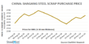 China: A Rebound May Occur in Steel Scrap Market after Spring Festival