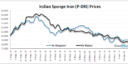 Indian Sponge Iron Prices May Remain Under Pressure - Market Participants