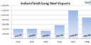 Indian Finish Long Steel Exports Fall 25% in CY18